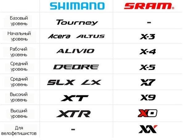 Уровни оборудования Shimano и SRAM