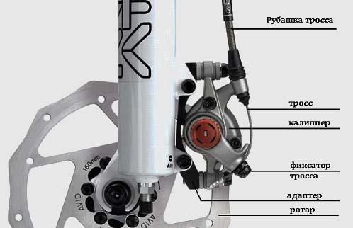 Устройство дискового хеханического тормоза · Устройство дисковых гидравлических  тормозов c9899554c7a74