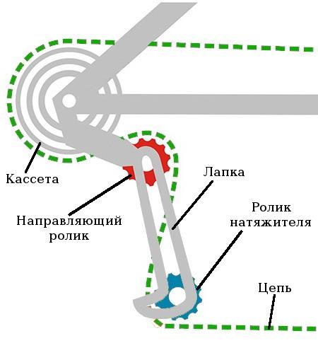 Правильное прохождение цепи между роликов